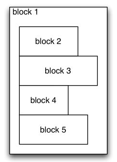 Diagram with block boxes down the page