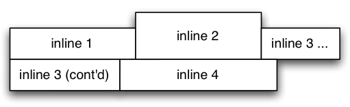 Diagram with inline boxes split across lines