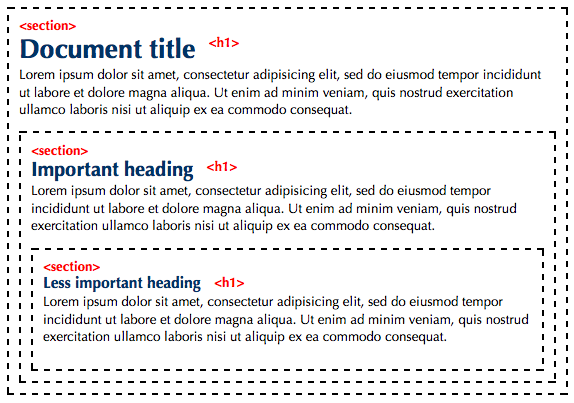 Diagram showing HTML 5 markup for sections and headings