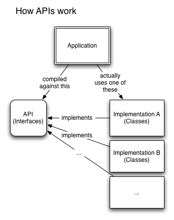 Diagram explaining how APIs work