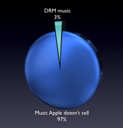 Chart of music Apple doesn't sell