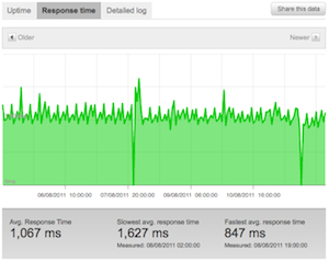 Graph of response time on Pingdom